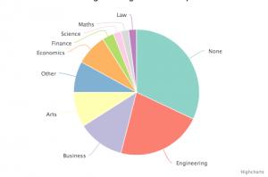 Более 1/5 миллиардеров планеты изучали инженерное дело в университете