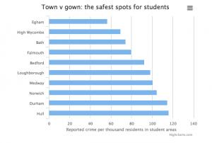 Наиболее безопасные города Великобритании для студентов